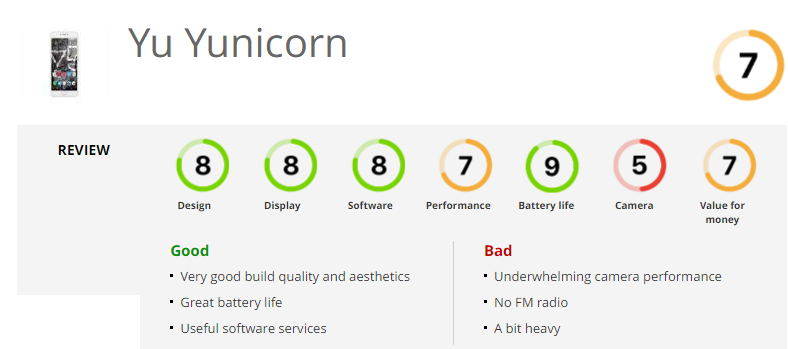 Yunicorn_Review