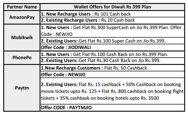 Jio Happy Diwali Offer | Get 100% Cashback of Recharge Rs